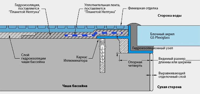 Схема установки иллюминатора
