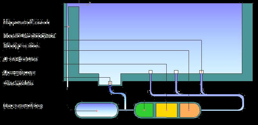Принципиальная схема работы бассейна-инфинити