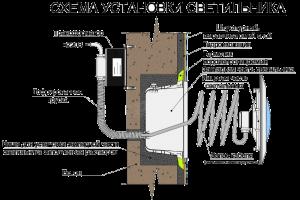 Схема установки плавающего светильника