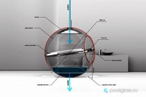 Схема ванны сферы